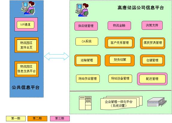 山东省聊城物流公共信息平台规划项目