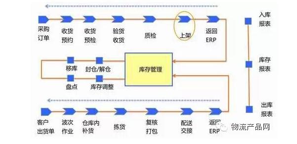 (一)电商物流仓储中心总体业务流程图概述