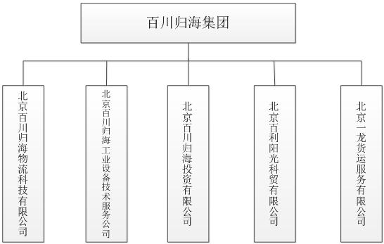 百川归海集团组织结构图